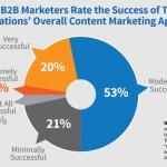 Formula câștigătoare pentru crearea de conținut B2B